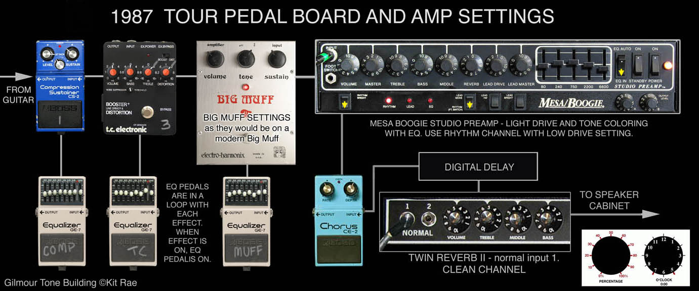 The Big Muffs Of David Gilmour Pink Floyd Amp Breaker Can Be Upgraded To 30 Home Improvement Stack Note That Sustain Is Relatively Low On Muff And Using Alone Will Not Get You Very Close Some High Gain Lead Tones Heard