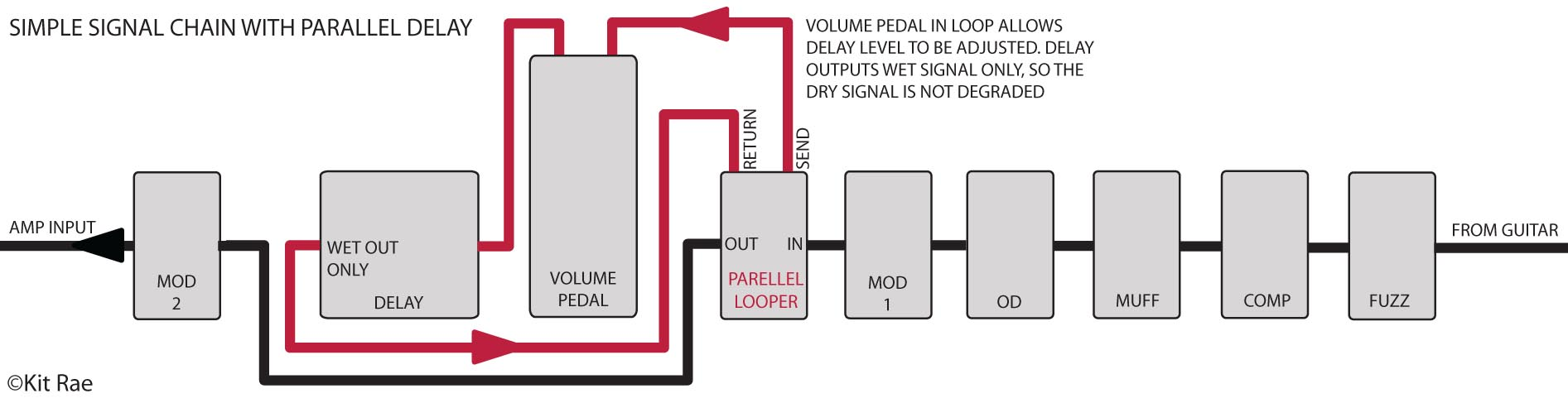 David Gilmour Tone Building A Frequency Doubler Effect For Electric Guitar Parallel Signal Chain